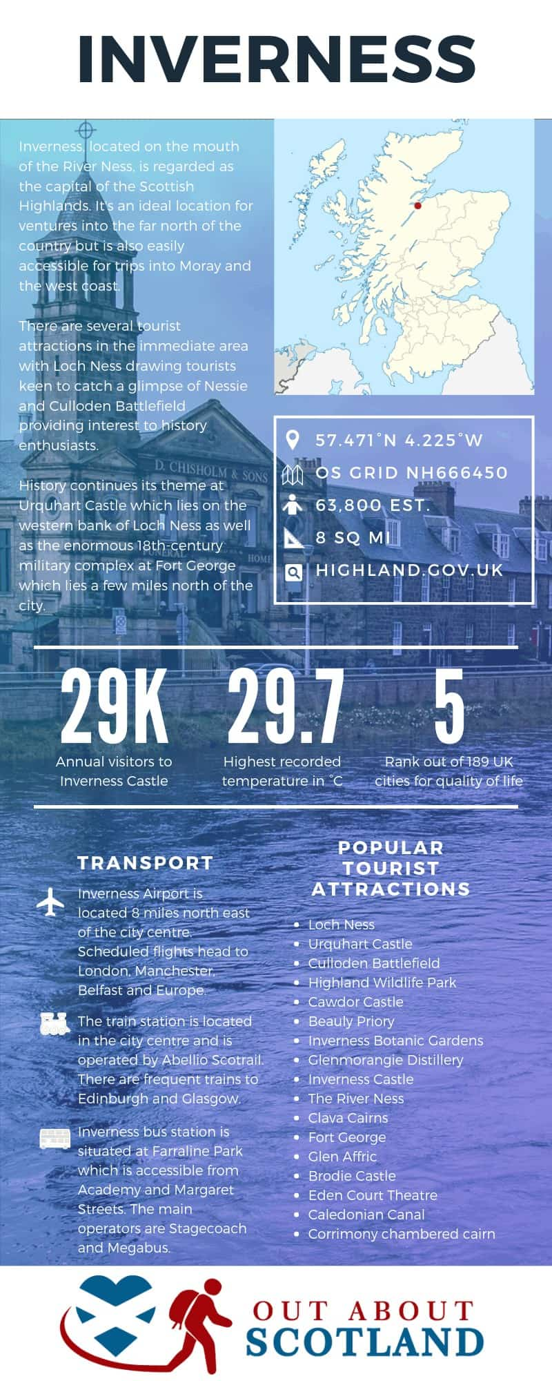 Inverness Infographic